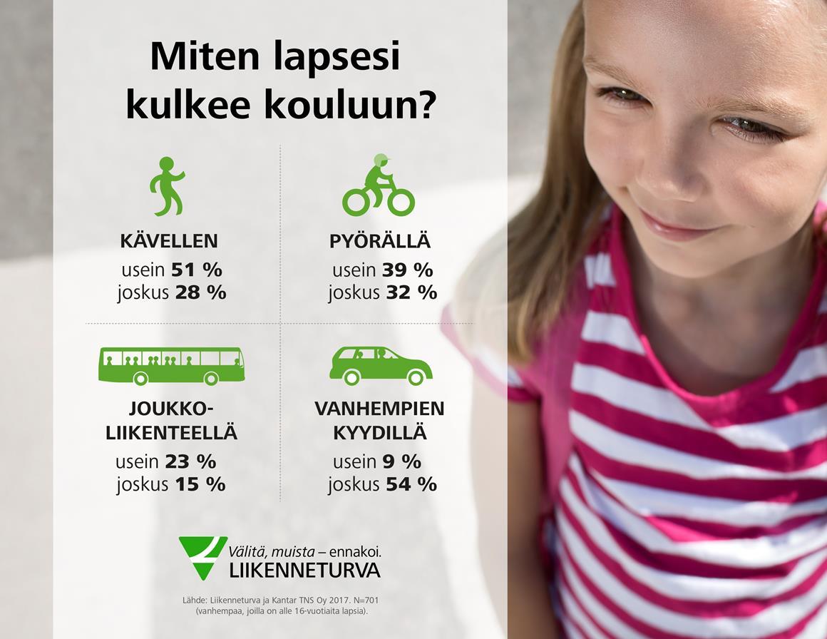 Lapsi Kulkee Kouluun Infograafi2018.083534